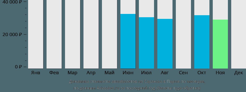 Динамика стоимости авиабилетов из Саранска в Париж по месяцам