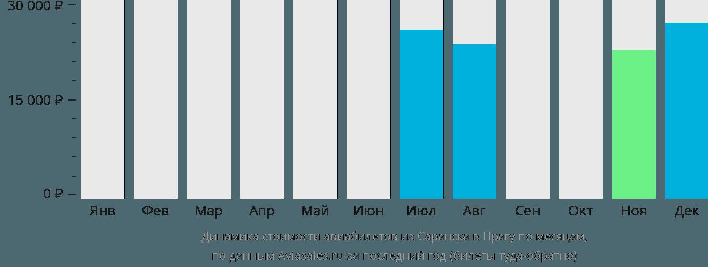 Динамика стоимости авиабилетов из Саранска в Прагу по месяцам
