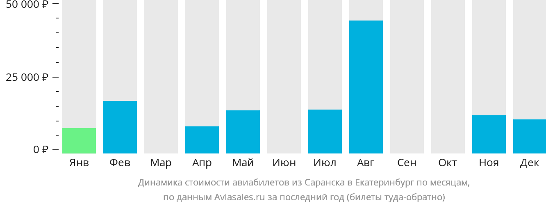 Динамика стоимости авиабилетов из Саранска в Екатеринбург по месяцам