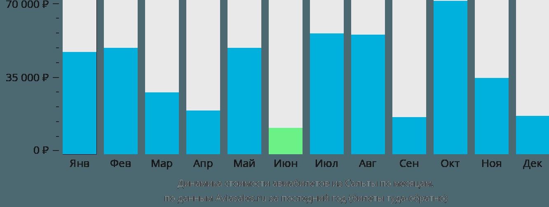 Динамика стоимости авиабилетов из Сальты по месяцам