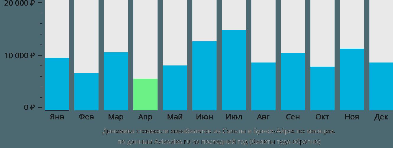 Динамика стоимости авиабилетов из Сальты в Буэнос-Айрес по месяцам