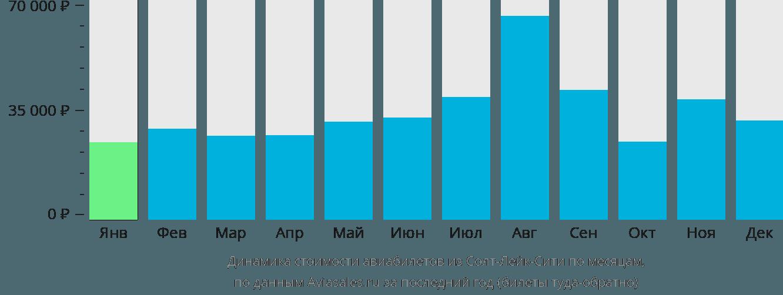 Динамика стоимости авиабилетов из Солт-Лейк-Сити по месяцам