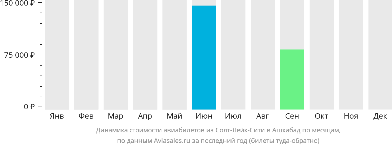 Динамика стоимости авиабилетов из Солт-Лейк-Сити в Ашхабад по месяцам