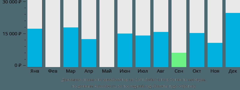 Динамика стоимости авиабилетов из Солт-Лейк-Сити в Остин по месяцам