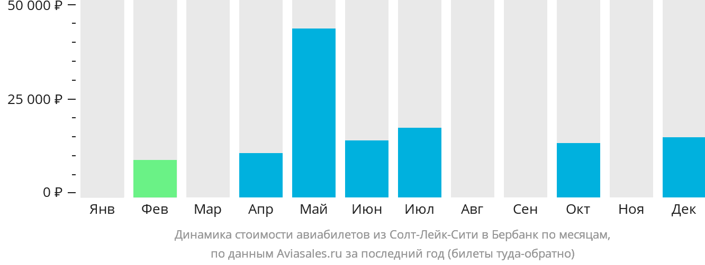 Динамика стоимости авиабилетов из Солт-Лейк-Сити в Бурбанка по месяцам