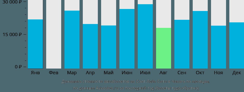 Динамика стоимости авиабилетов из Солт-Лейк-Сити в Чикаго по месяцам