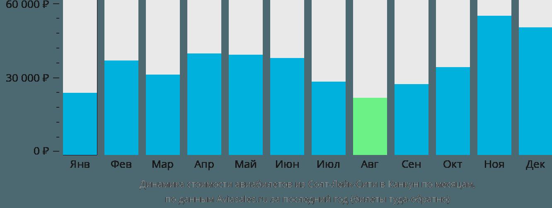 Динамика стоимости авиабилетов из Солт-Лейк-Сити в Канкун по месяцам