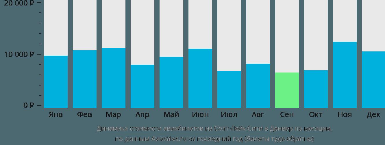 Динамика стоимости авиабилетов из Солт-Лейк-Сити в Денвер по месяцам
