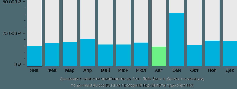 Динамика стоимости авиабилетов из Солт-Лейк-Сити в Даллас по месяцам