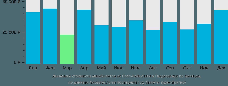 Динамика стоимости авиабилетов из Солт-Лейк-Сити в Гвадалахару по месяцам