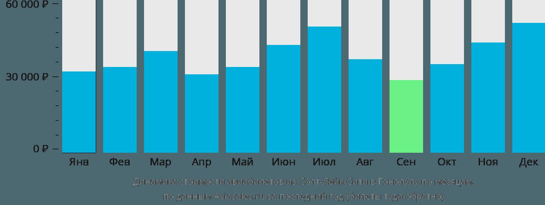 Динамика стоимости авиабилетов из Солт-Лейк-Сити в Гонолулу по месяцам