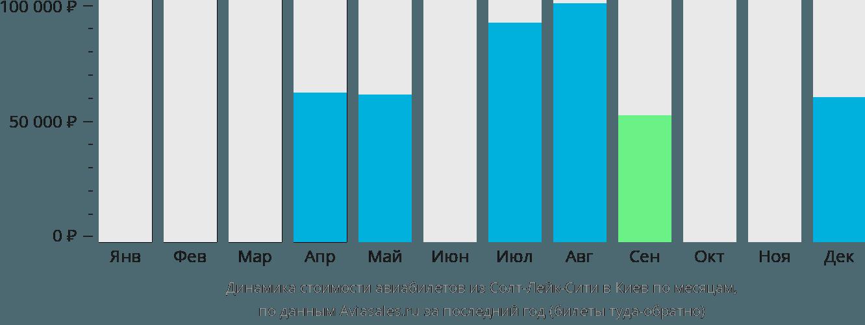 Динамика стоимости авиабилетов из Солт-Лейк-Сити в Киев по месяцам