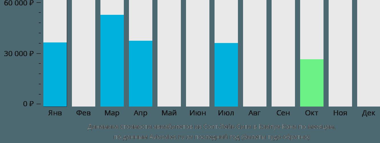 Динамика стоимости авиабилетов из Солт-Лейк-Сити в Каилуа-Кона по месяцам