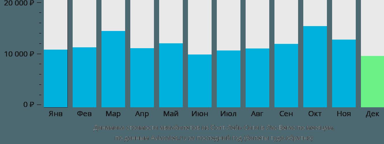 Динамика стоимости авиабилетов из Солт-Лейк-Сити в Лас-Вегас по месяцам