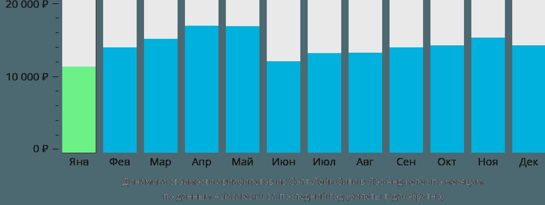 Динамика стоимости авиабилетов из Солт-Лейк-Сити в Лос-Анджелес по месяцам