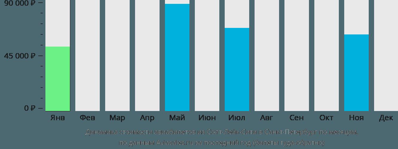Динамика стоимости авиабилетов из Солт-Лейк-Сити в Санкт-Петербург по месяцам