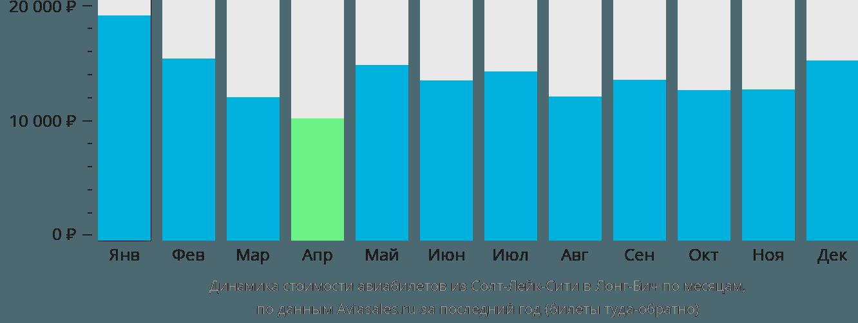 Динамика стоимости авиабилетов из Солт-Лейк-Сити в Лонг-Бич по месяцам