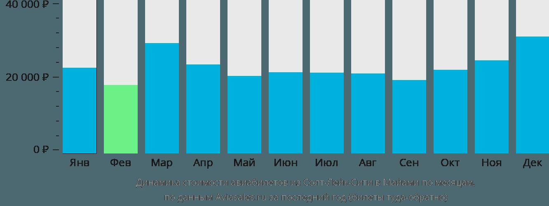 Динамика стоимости авиабилетов из Солт-Лейк-Сити в Майами по месяцам