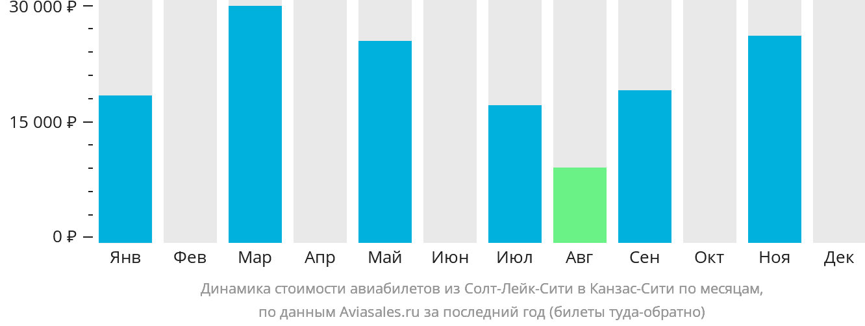 Динамика стоимости авиабилетов из Солт-Лейк-Сити в Канзас-Сити по месяцам