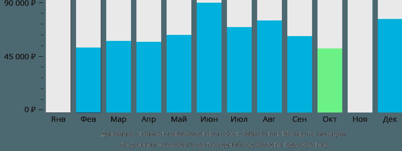 Динамика стоимости авиабилетов из Солт-Лейк-Сити в Москву по месяцам