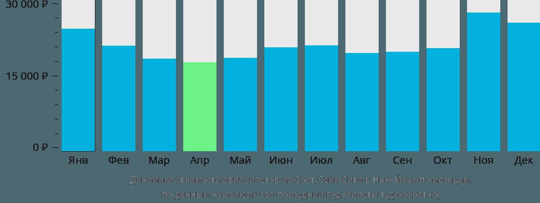 Динамика стоимости авиабилетов из Солт-Лейк-Сити в Нью-Йорк по месяцам