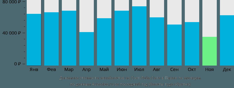 Динамика стоимости авиабилетов из Солт-Лейк-Сити в Париж по месяцам