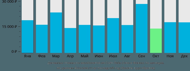 Динамика стоимости авиабилетов из Солт-Лейк-Сити в Финикс по месяцам