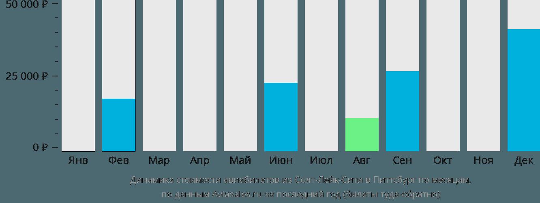 Динамика стоимости авиабилетов из Солт-Лейк-Сити в Питтсбург по месяцам