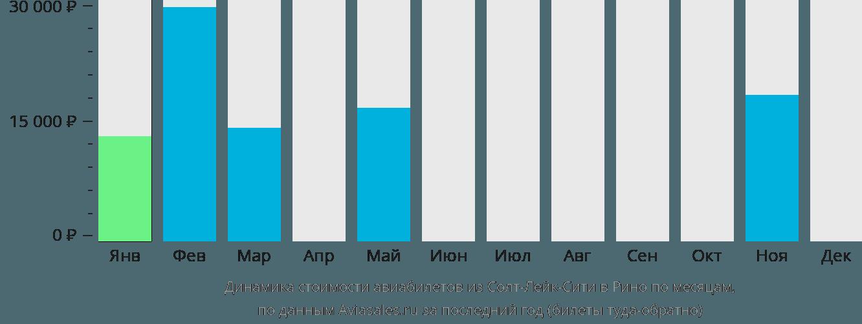 Динамика стоимости авиабилетов из Солт-Лейк-Сити в Рино по месяцам