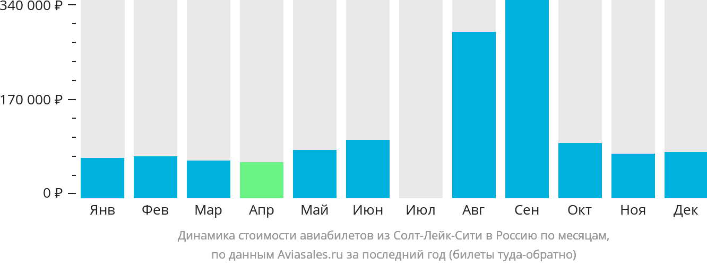 Динамика стоимости авиабилетов из Солт-Лейк-Сити в Россию по месяцам