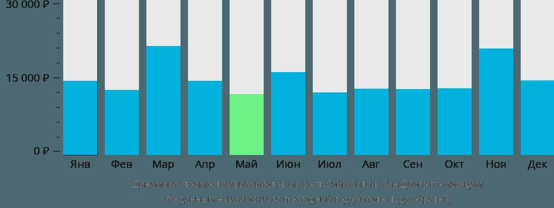 Динамика стоимости авиабилетов из Солт-Лейк-Сити в Сан-Диего по месяцам