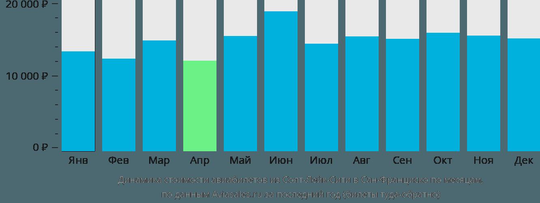 Динамика стоимости авиабилетов из Солт-Лейк-Сити в Сан-Франциско по месяцам