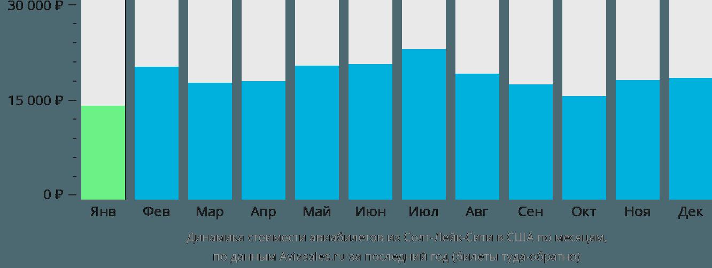 Динамика стоимости авиабилетов из Солт-Лейк-Сити в США по месяцам