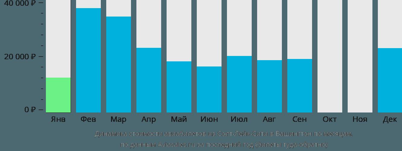 Динамика стоимости авиабилетов из Солт-Лейк-Сити в Вашингтон по месяцам
