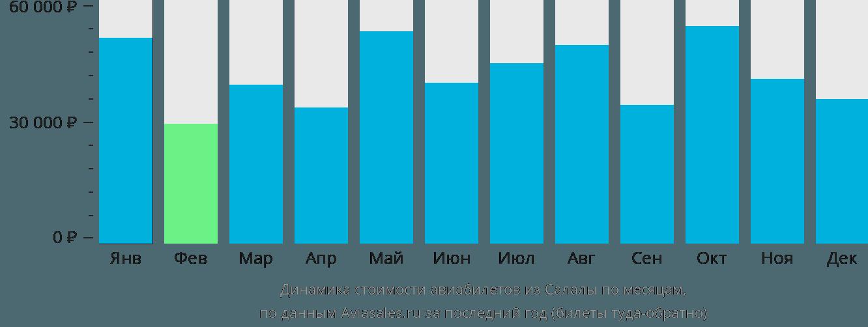Динамика стоимости авиабилетов из Салалы по месяцам