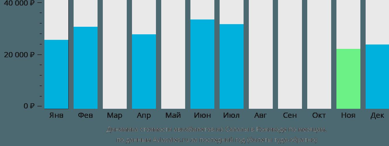 Динамика стоимости авиабилетов из Салалы в Кожикоде по месяцам