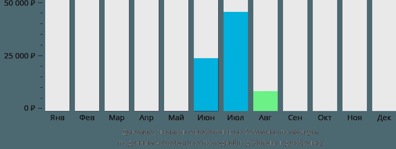 Динамика стоимости авиабилетов из Саламанки по месяцам