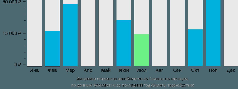 Динамика стоимости авиабилетов из Салина по месяцам
