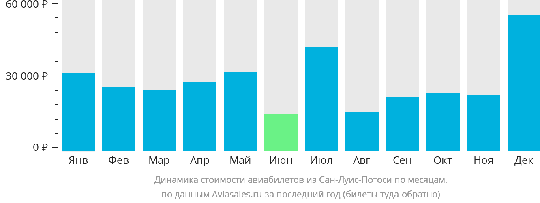 Динамика стоимости авиабилетов из Сан-Луис-Потоси по месяцам