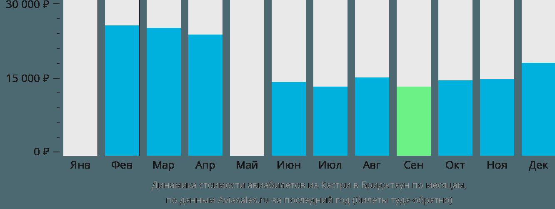 Динамика стоимости авиабилетов из Кастри в Бриджтаун по месяцам