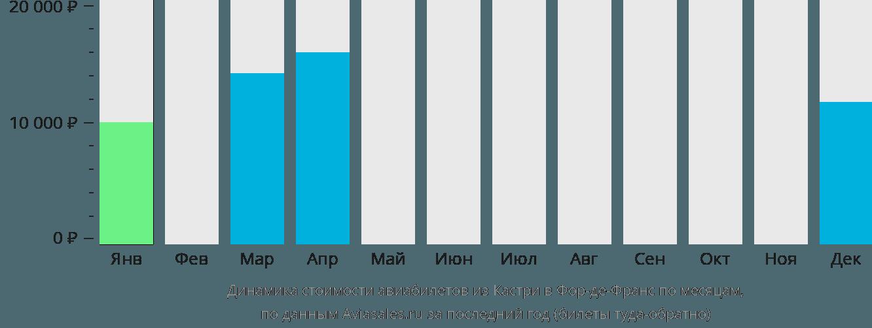 Динамика стоимости авиабилетов из Кастри в Фор-де-Франс по месяцам