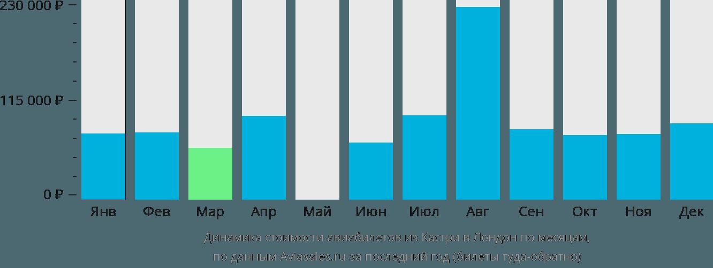 Динамика стоимости авиабилетов из Кастри в Лондон по месяцам