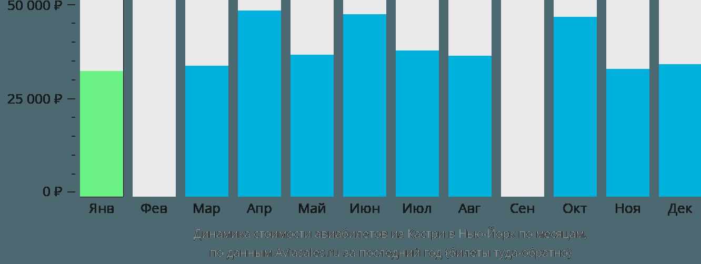 Динамика стоимости авиабилетов из Кастри в Нью-Йорк по месяцам