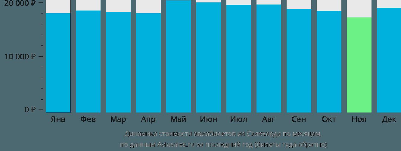 Динамика стоимости авиабилетов из Салехарда по месяцам