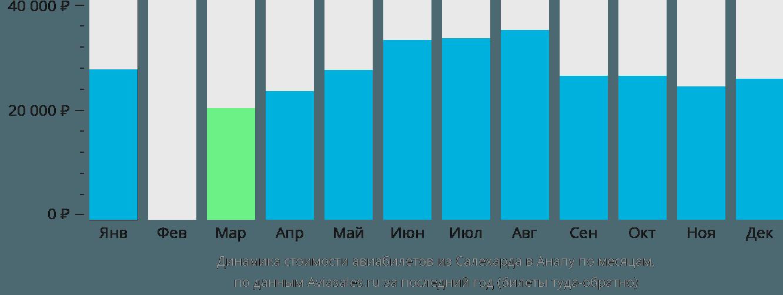 Динамика стоимости авиабилетов из Салехарда в Анапу по месяцам