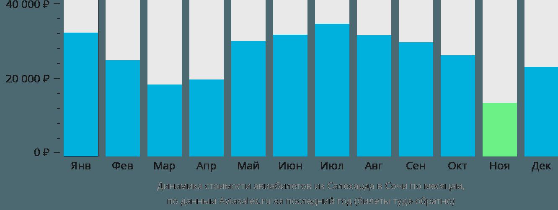 Динамика стоимости авиабилетов из Салехарда в Сочи по месяцам