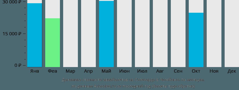 Динамика стоимости авиабилетов из Салехарда в Челябинск по месяцам