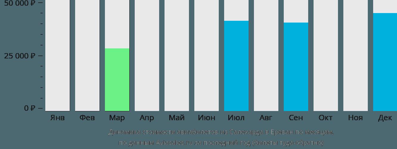 Динамика стоимости авиабилетов из Салехарда в Ереван по месяцам