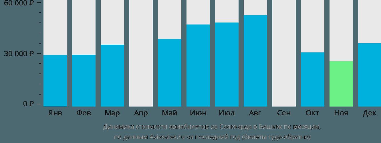 Динамика стоимости авиабилетов из Салехарда в Бишкек по месяцам