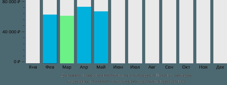 Динамика стоимости авиабилетов из Салехарда на Пхукет по месяцам